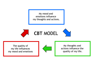 Cognitive Behavioral Therapy (CBT)   New Creation Treatment